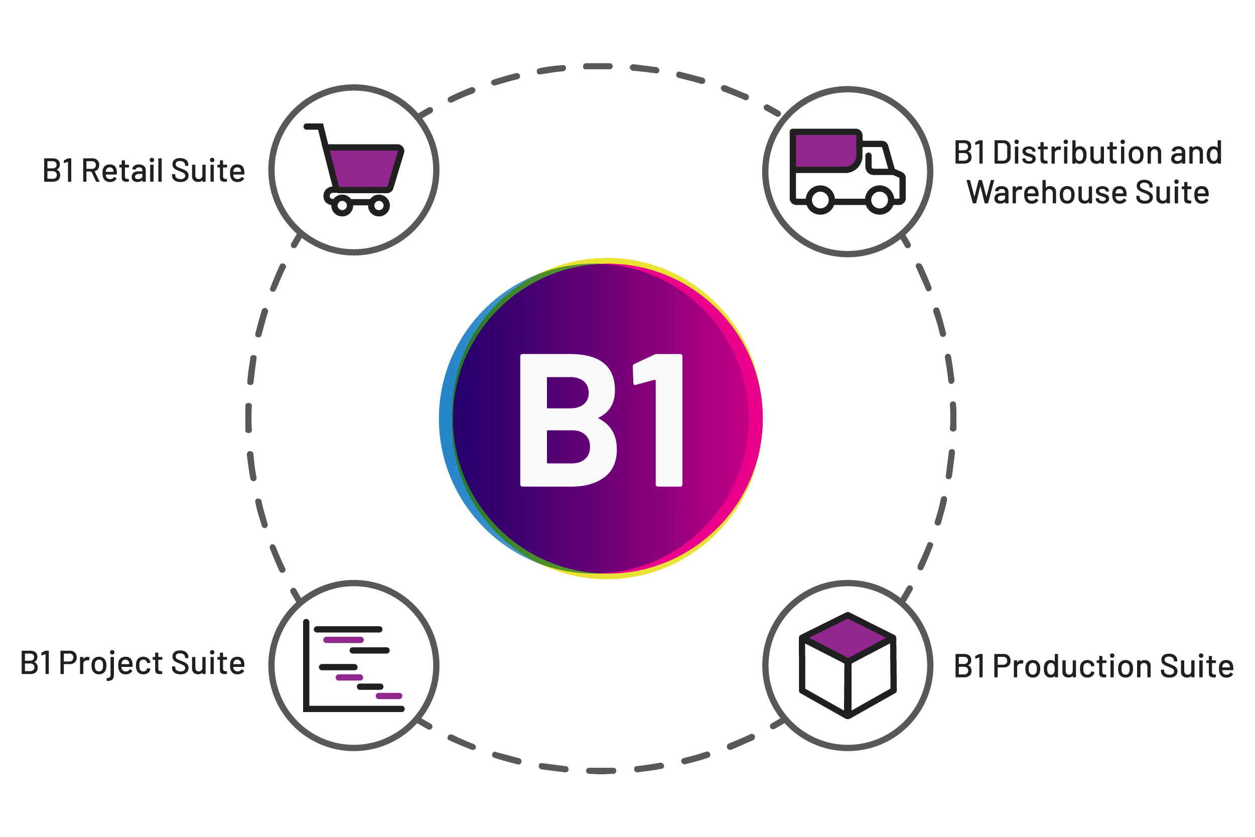 B1add-ons-suite